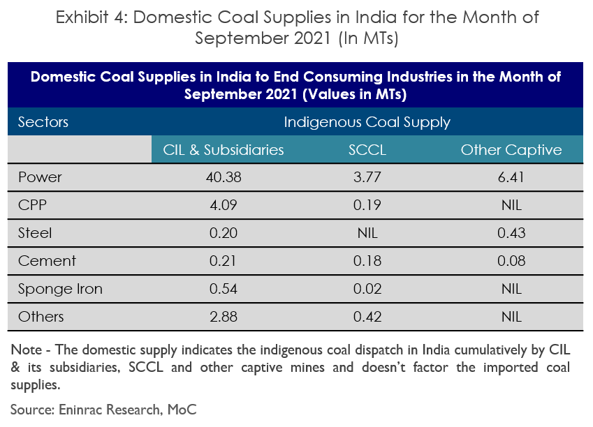 coal-shortage-in-india-image-3.png